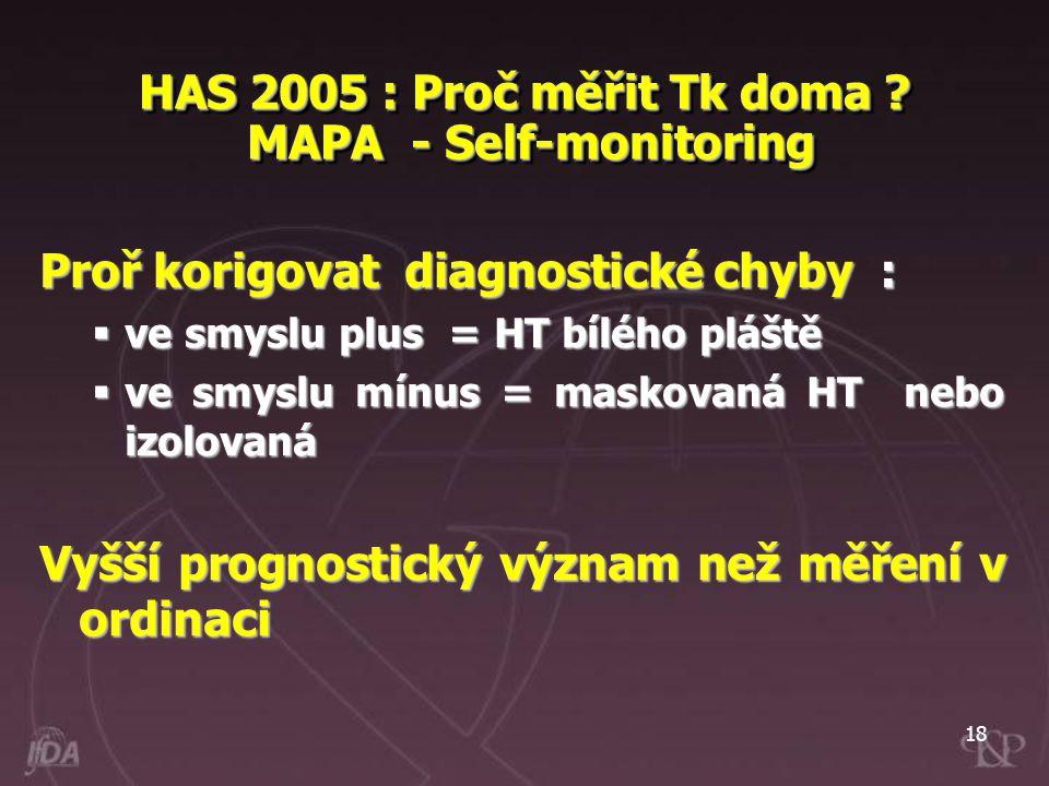 HAS 2005 : Proč měřit Tk doma MAPA - Self-monitoring