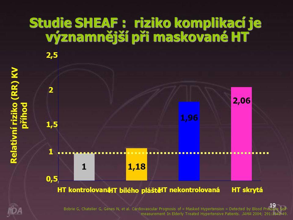 Studie SHEAF : riziko komplikací je významnější při maskované HT