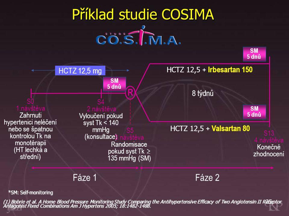 Příklad studie COSIMA R Fáze 1 Fáze 2 HCTZ 12,5 mg 8 týdnů