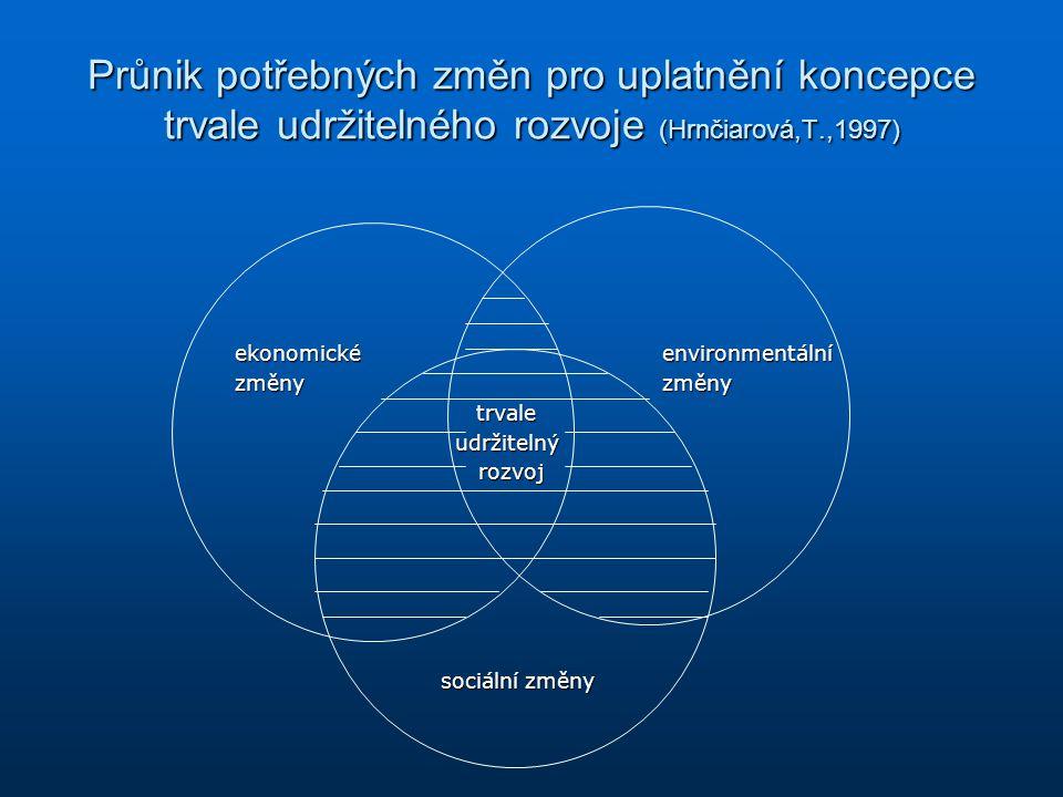 Průnik potřebných změn pro uplatnění koncepce trvale udržitelného rozvoje (Hrnčiarová,T.,1997)