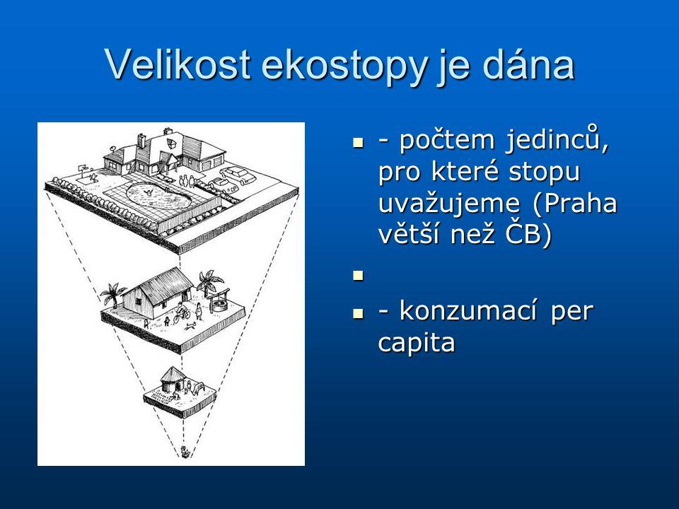Velikost ekostopy je dána