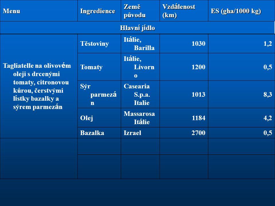 Menu Ingredience. Země původu. Vzdálenost (km) ES (gha/1000 kg) Hlavní jídlo.