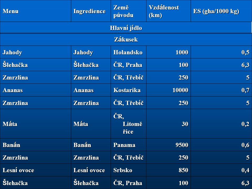 Menu Ingredience. Země původu. Vzdálenost (km) ES (gha/1000 kg) Hlavní jídlo. Zákusek. Jahody.