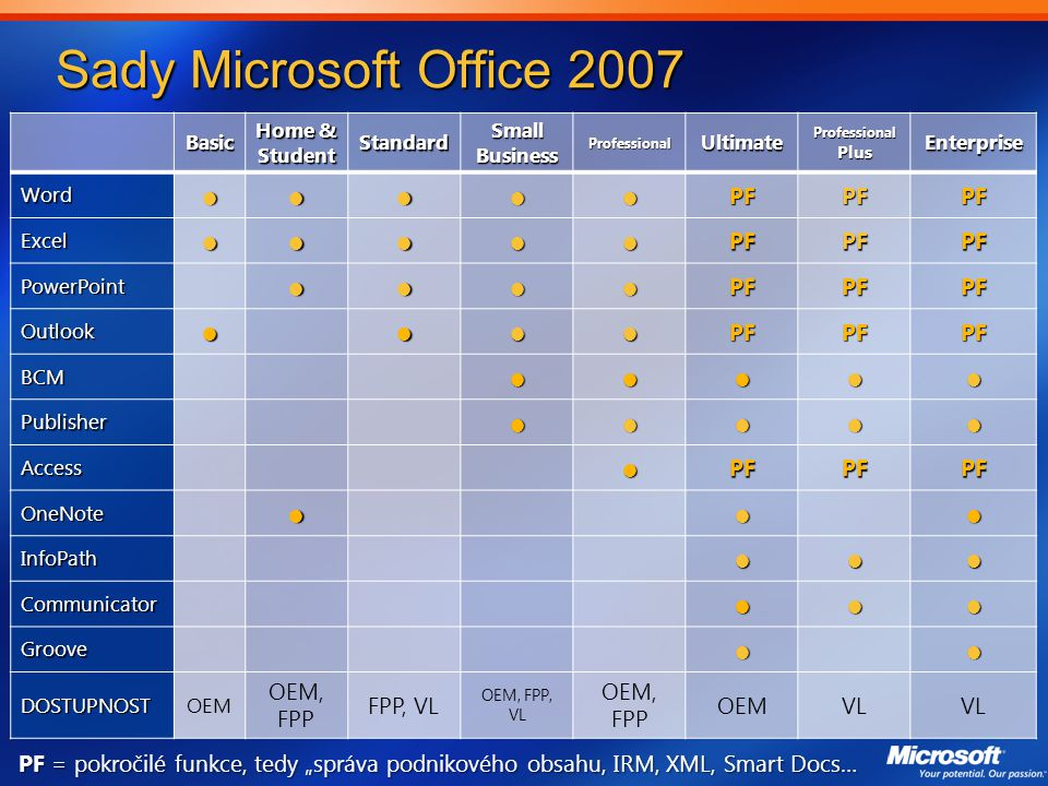 Sady Microsoft Office 2007 ● PF OEM, FPP FPP, VL VL