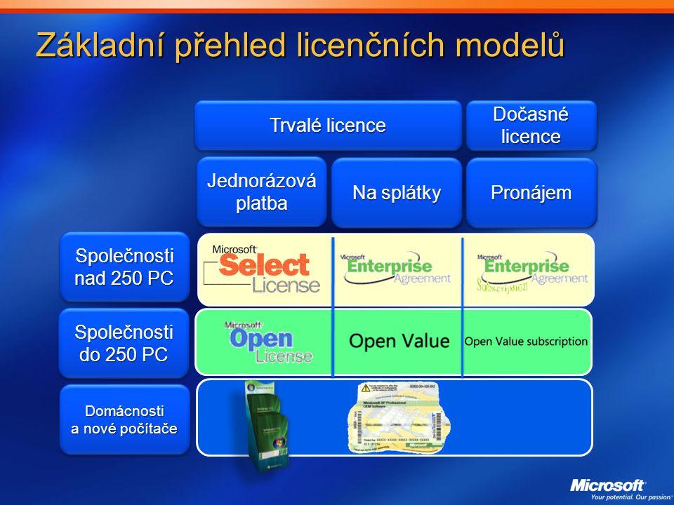 Základní přehled licenčních modelů
