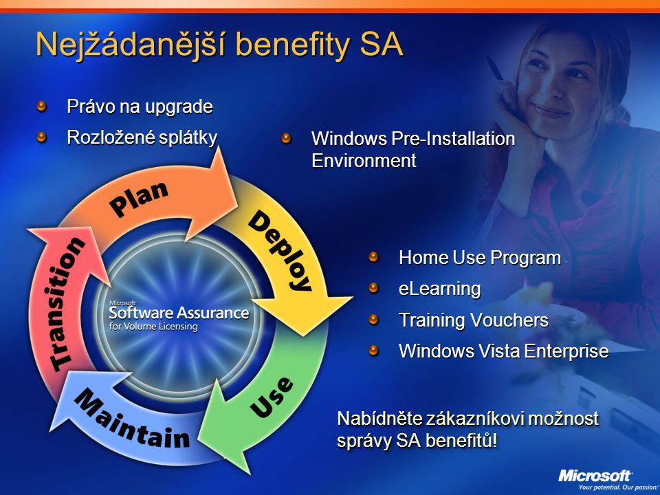 Nejžádanější benefity SA