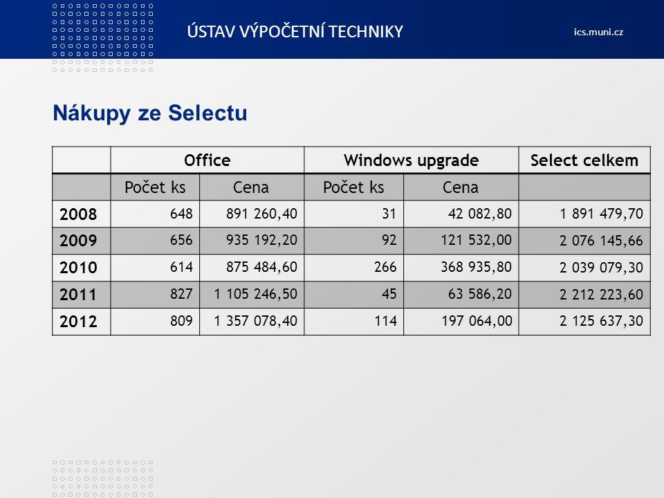 Nákupy ze Selectu Office Windows upgrade Select celkem Počet ks Cena