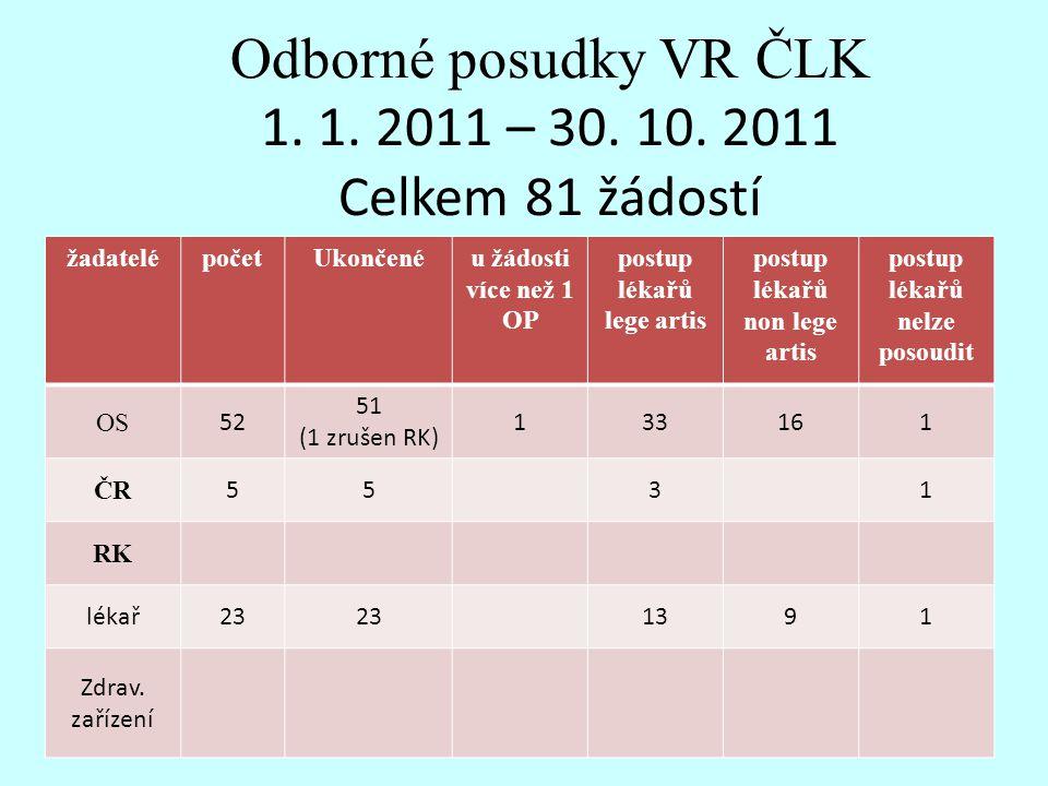 Odborné posudky VR ČLK 1. 1. 2011 – 30. 10. 2011 Celkem 81 žádostí