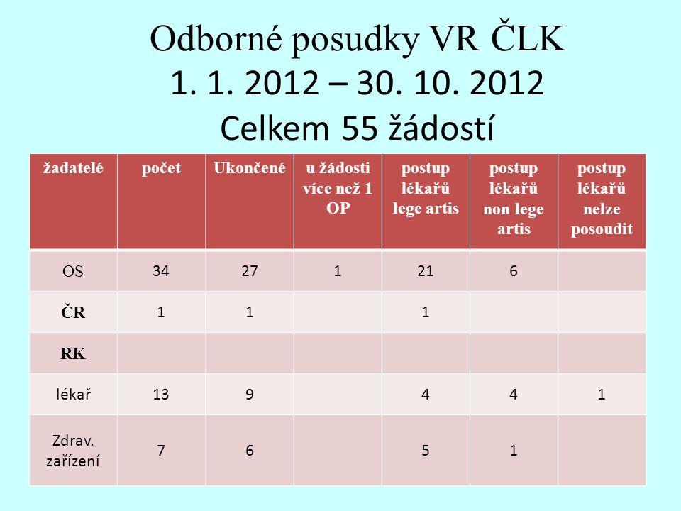 Odborné posudky VR ČLK 1. 1. 2012 – 30. 10. 2012 Celkem 55 žádostí