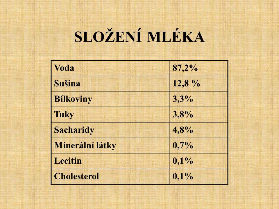 SLOŽENÍ MLÉKA Voda 87,2% Sušina 12,8 % Bílkoviny 3,3% Tuky 3,8%