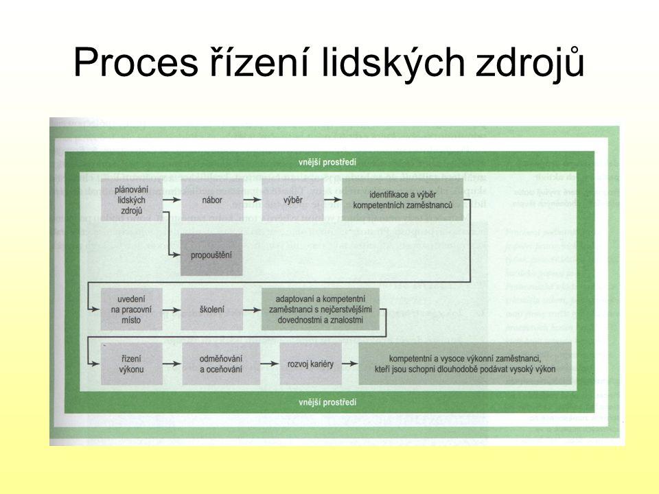 Proces řízení lidských zdrojů