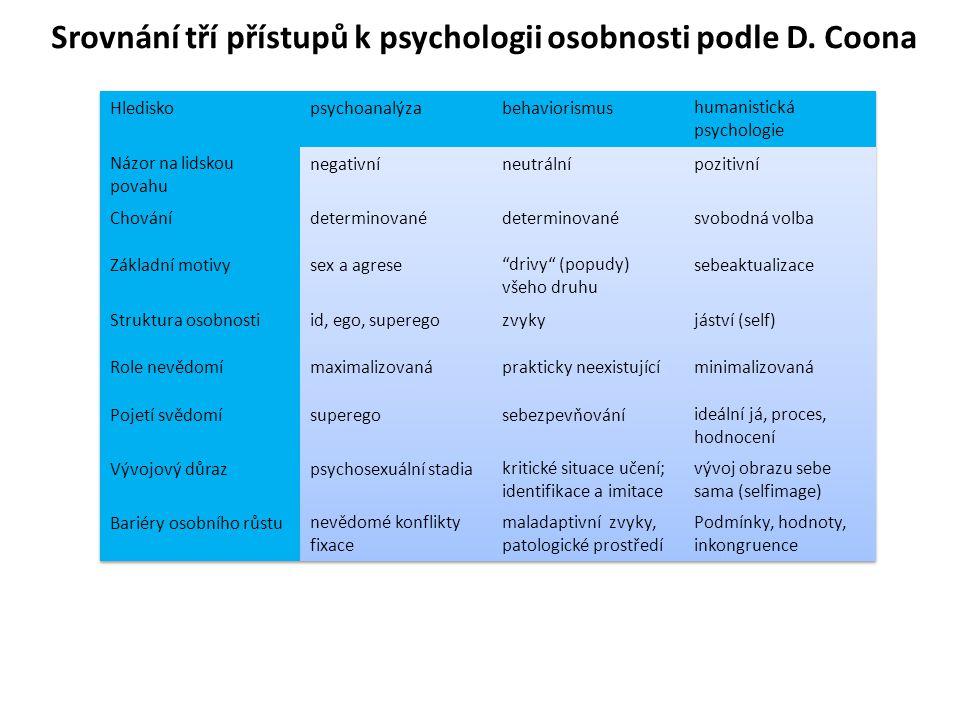 Srovnání tří přístupů k psychologii osobnosti podle D. Coona