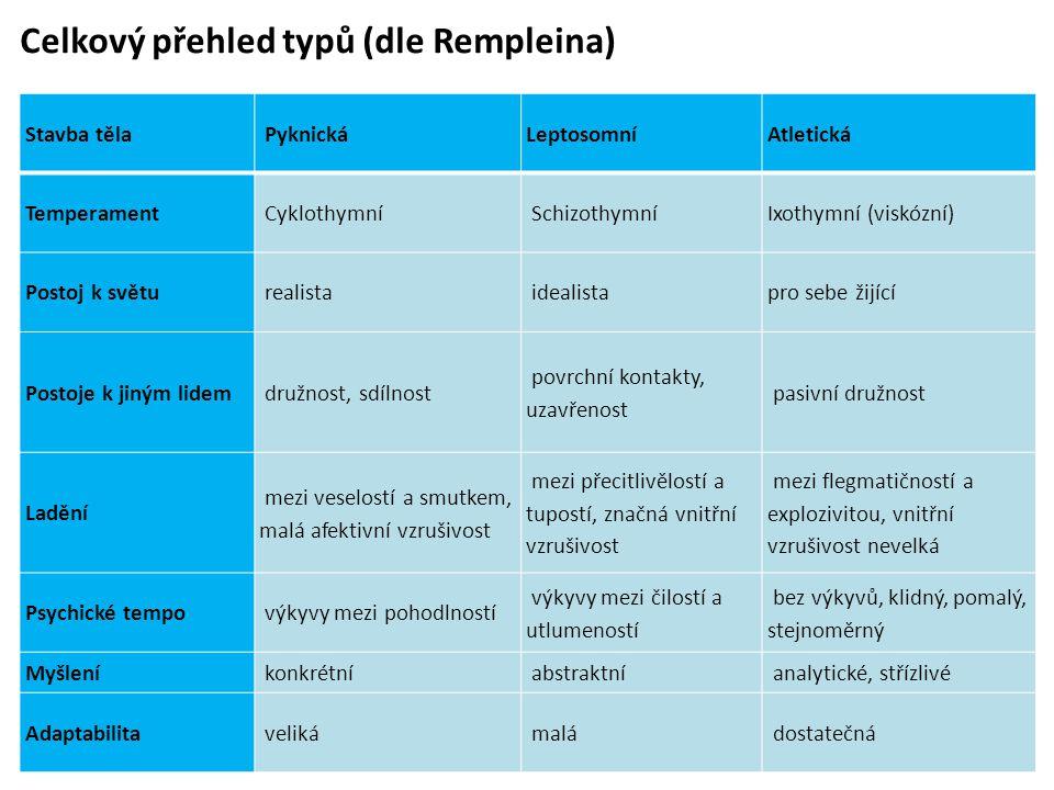 Celkový přehled typů (dle Rempleina)