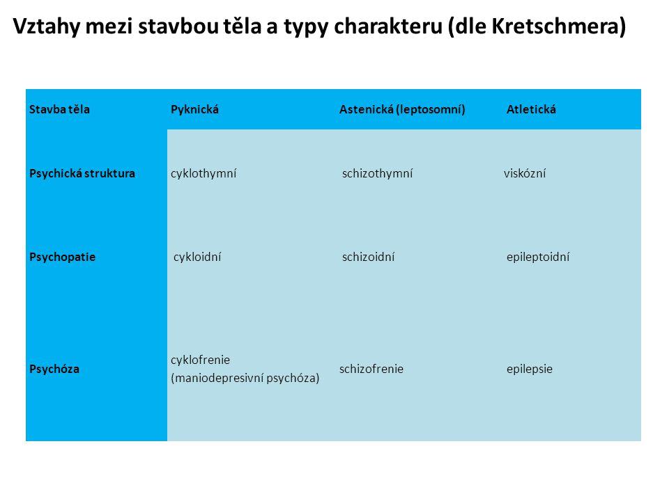 Vztahy mezi stavbou těla a typy charakteru (dle Kretschmera)