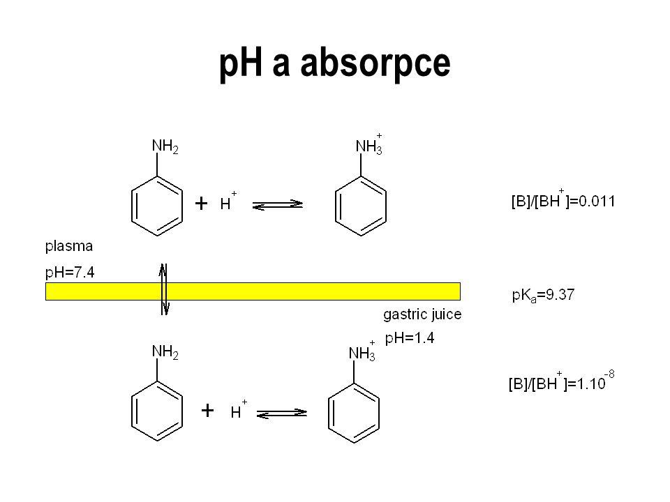 pH a absorpce