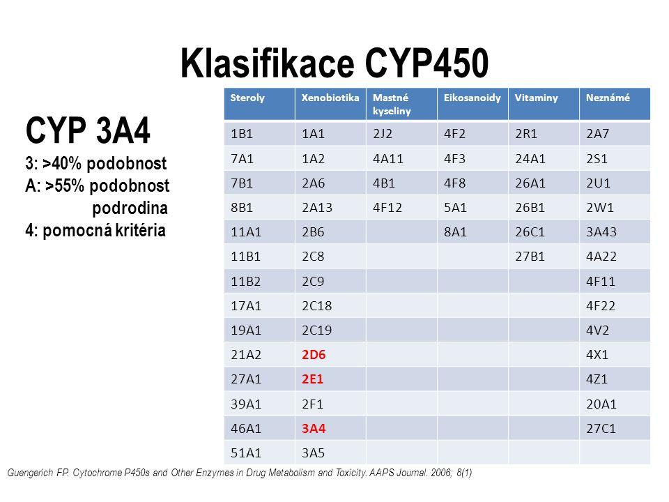 Klasifikace CYP450 CYP 3A4 3: >40% podobnost A: >55% podobnost