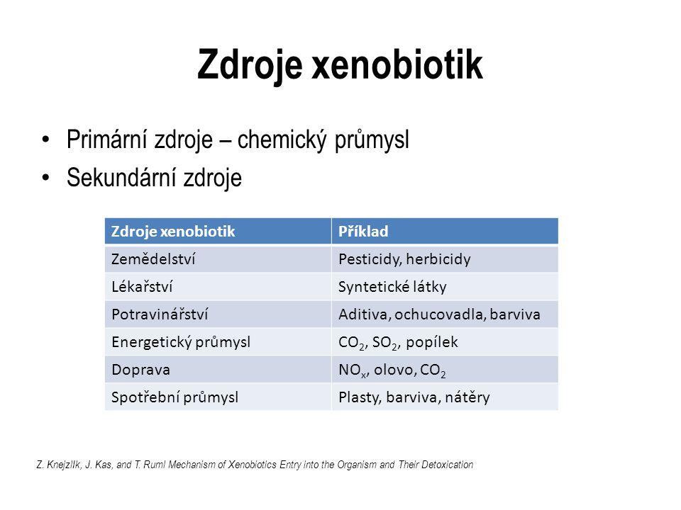 Zdroje xenobiotik Primární zdroje – chemický průmysl Sekundární zdroje