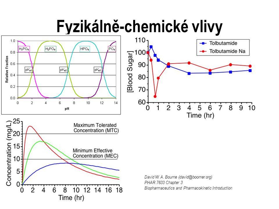 Fyzikálně-chemické vlivy