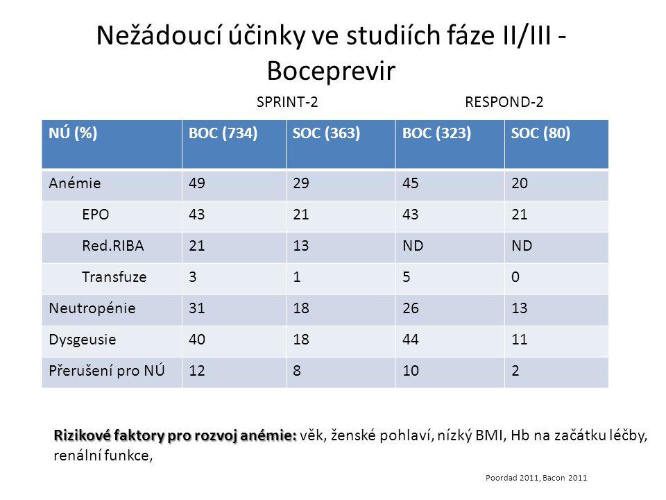 Nežádoucí účinky ve studiích fáze II/III - Boceprevir