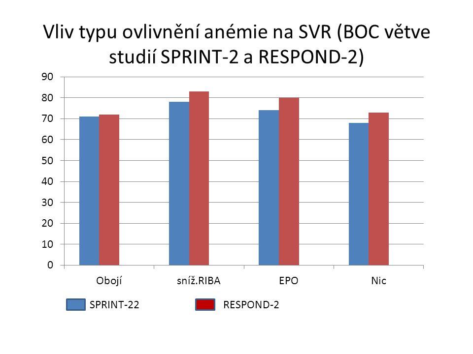 Vliv typu ovlivnění anémie na SVR (BOC větve studií SPRINT-2 a RESPOND-2)