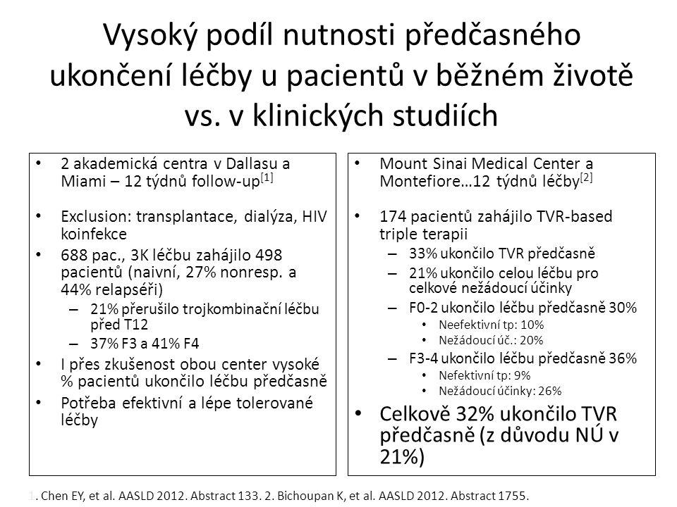Vysoký podíl nutnosti předčasného ukončení léčby u pacientů v běžném životě vs. v klinických studiích
