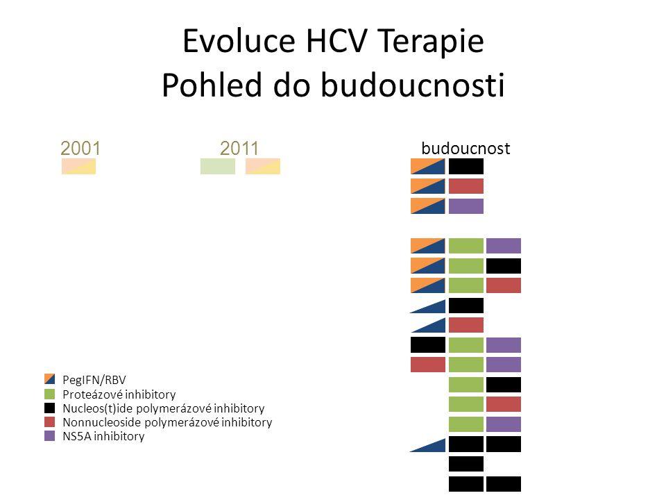 Evoluce HCV Terapie Pohled do budoucnosti