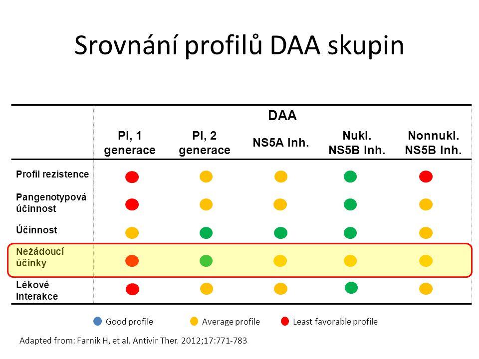 Srovnání profilů DAA skupin
