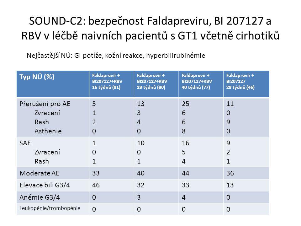 SOUND-C2: bezpečnost Faldapreviru, BI 207127 a RBV v léčbě naivních pacientů s GT1 včetně cirhotiků