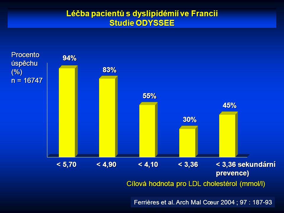 Léčba pacientů s dyslipidémií ve Francii Studie ODYSSEE