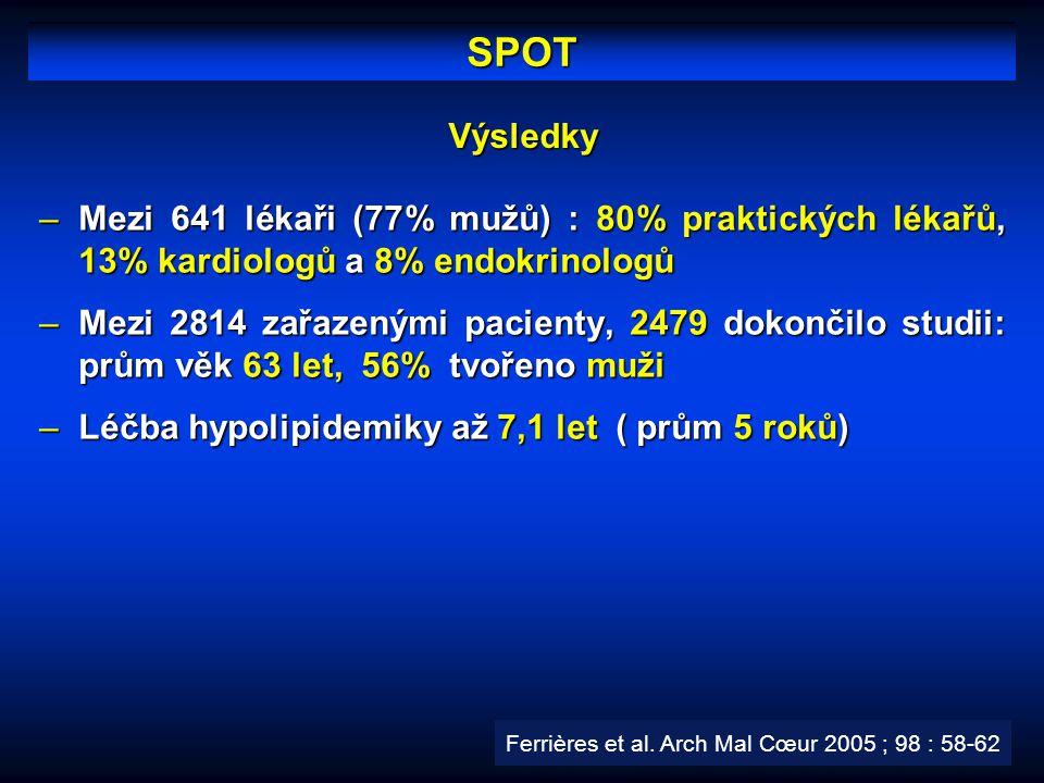 SPOT Výsledky. Mezi 641 lékaři (77% mužů) : 80% praktických lékařů, 13% kardiologů a 8% endokrinologů.