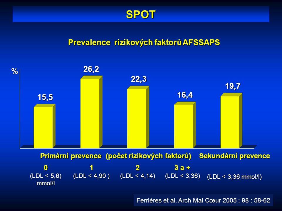 Prevalence rizikových faktorů AFSSAPS