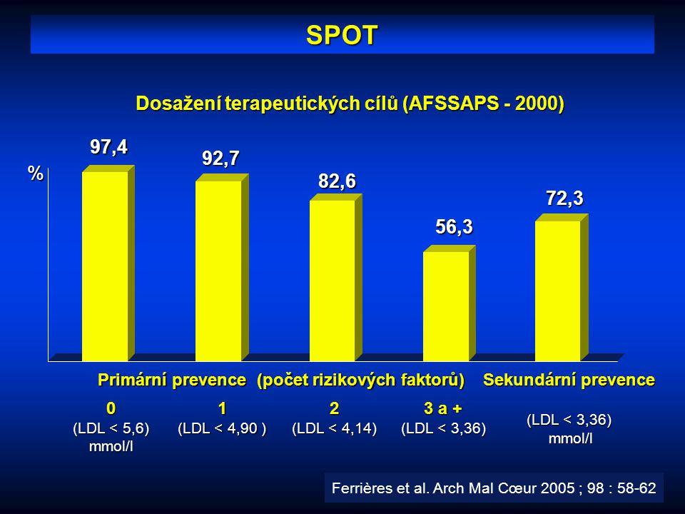 Dosažení terapeutických cílů (AFSSAPS - 2000)