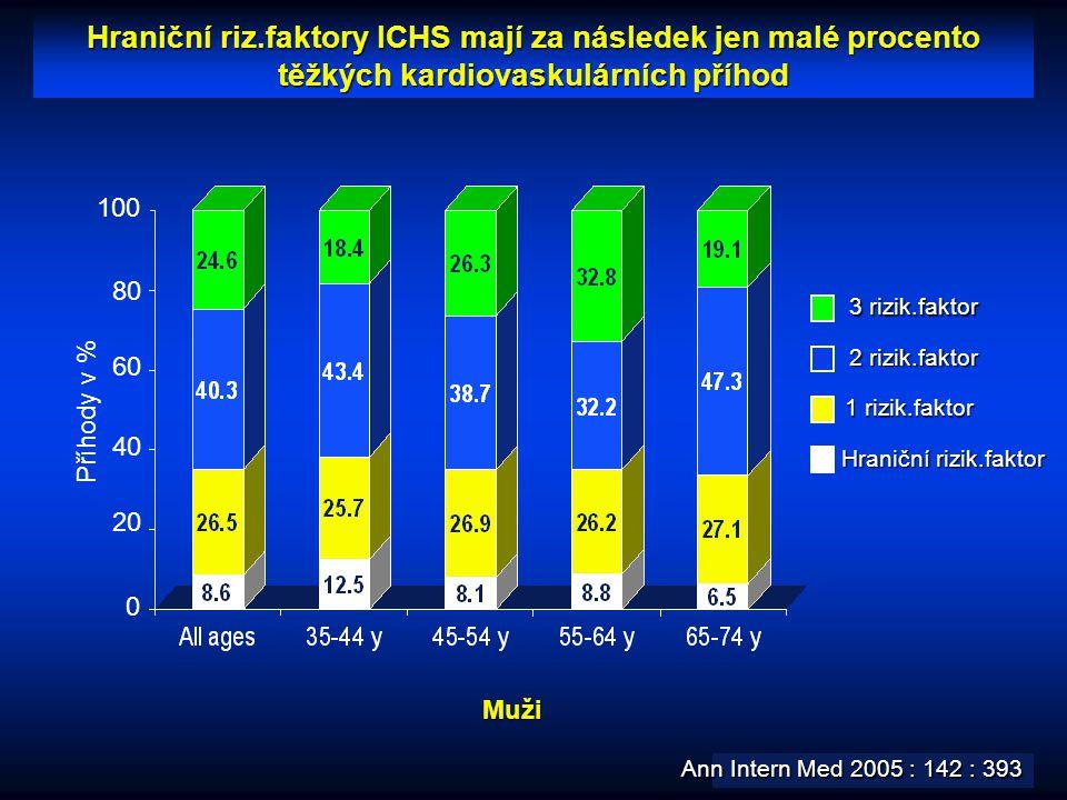 Hraniční riz.faktory ICHS mají za následek jen malé procento těžkých kardiovaskulárních příhod