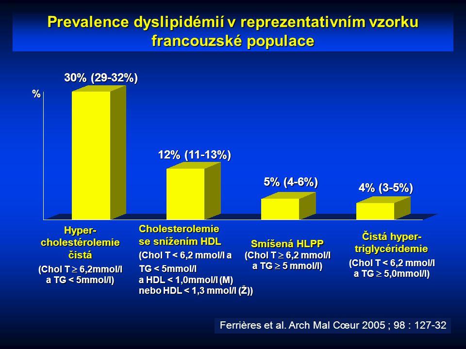 Prevalence dyslipidémií v reprezentativním vzorku francouzské populace