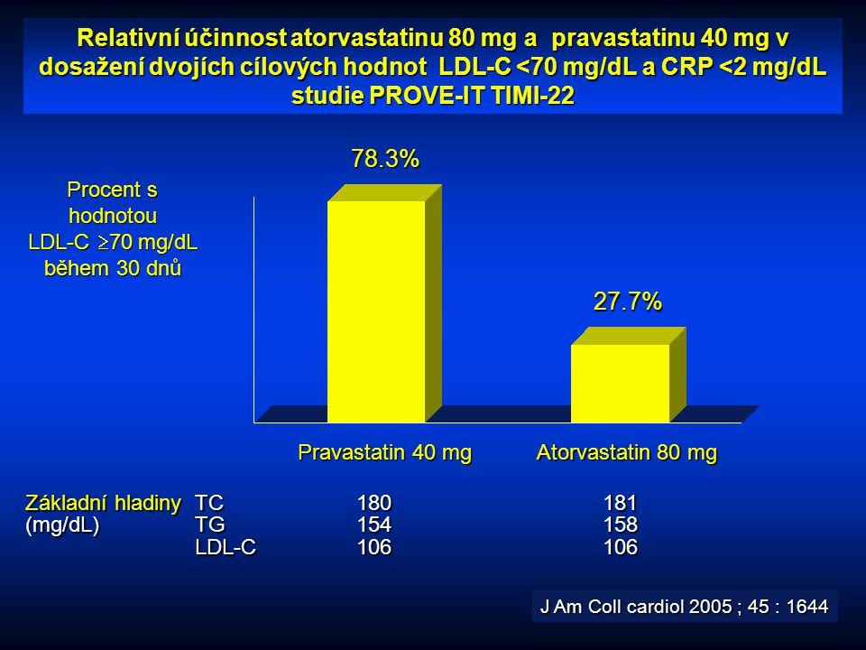 Procent s hodnotou LDL-C 70 mg/dL během 30 dnů