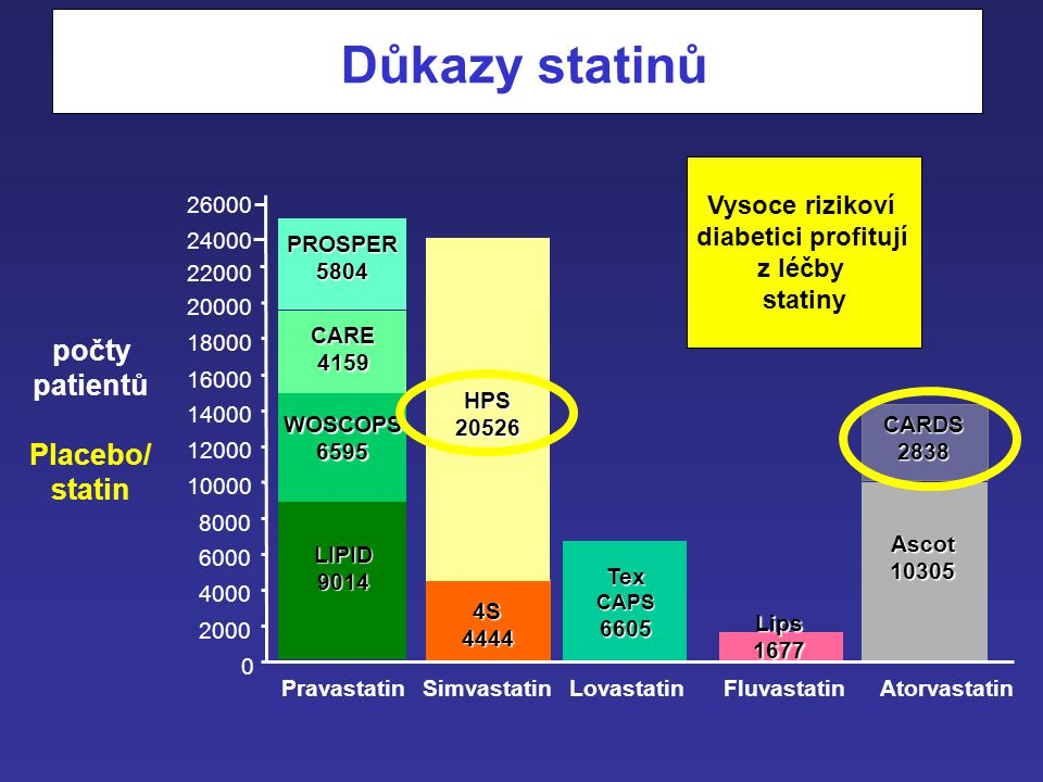 Důkazy statinů počty patientů Placebo/ statin Vysoce rizikoví