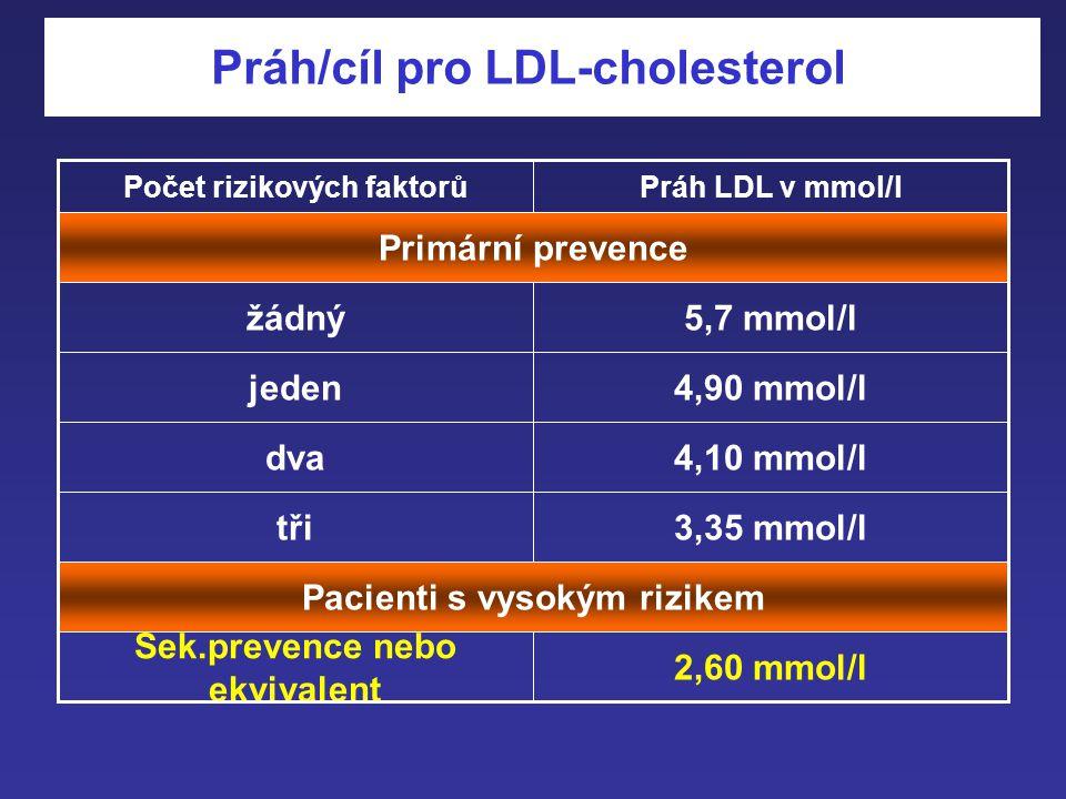Práh/cíl pro LDL-cholesterol