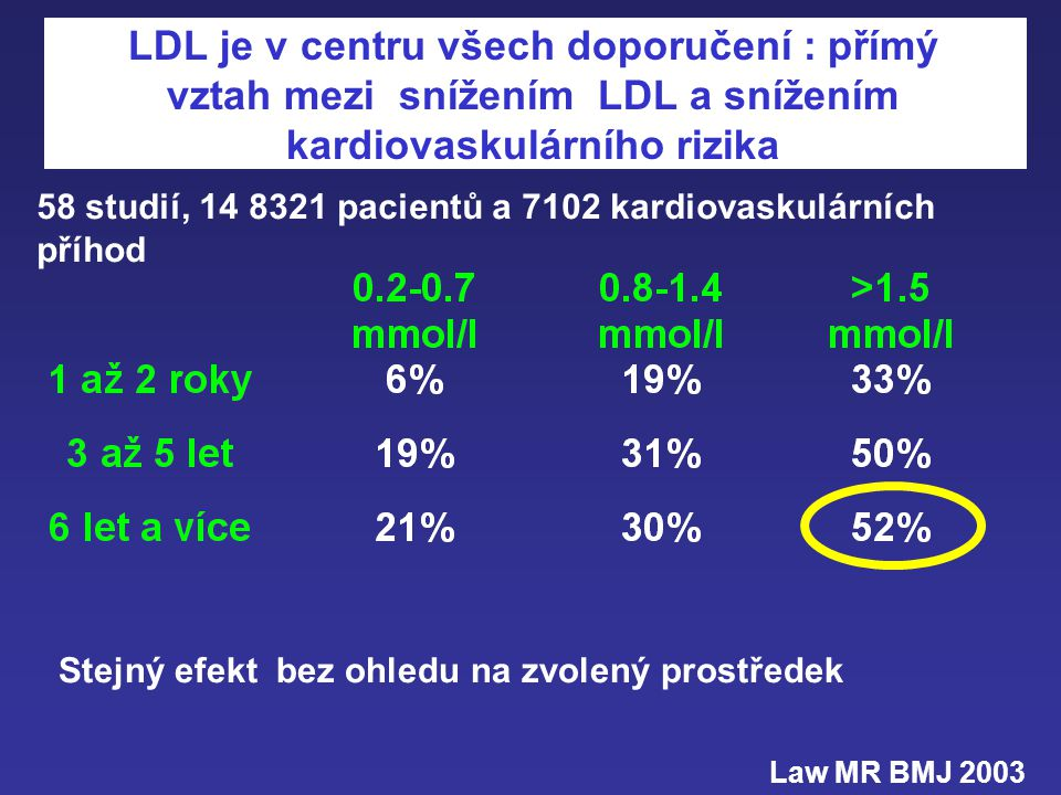 LDL je v centru všech doporučení : přímý vztah mezi snížením LDL a snížením kardiovaskulárního rizika