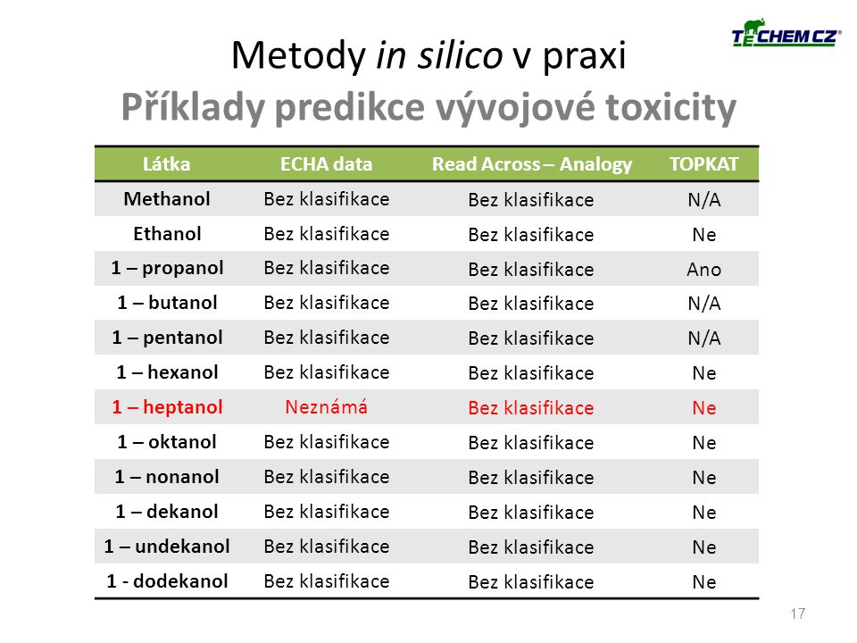 Metody in silico v praxi Příklady predikce vývojové toxicity