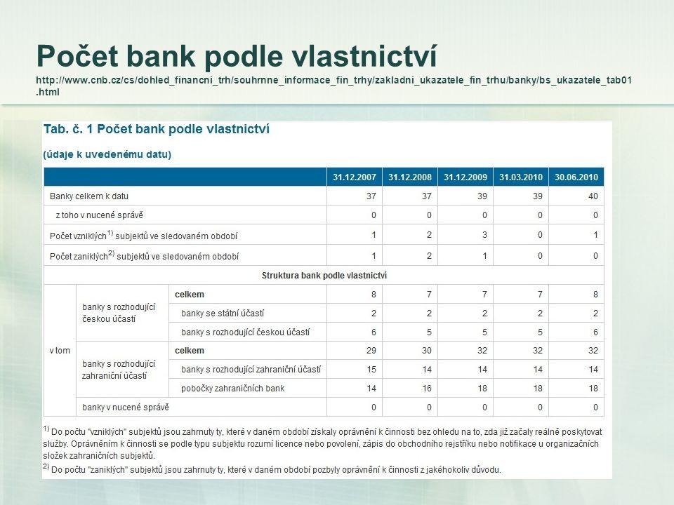 Počet bank podle vlastnictví http://www. cnb