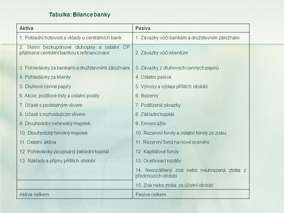Tabulka: Bilance banky
