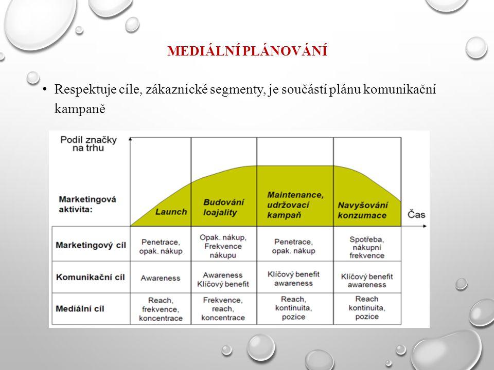Mediální plánování Respektuje cíle, zákaznické segmenty, je součástí plánu komunikační kampaně
