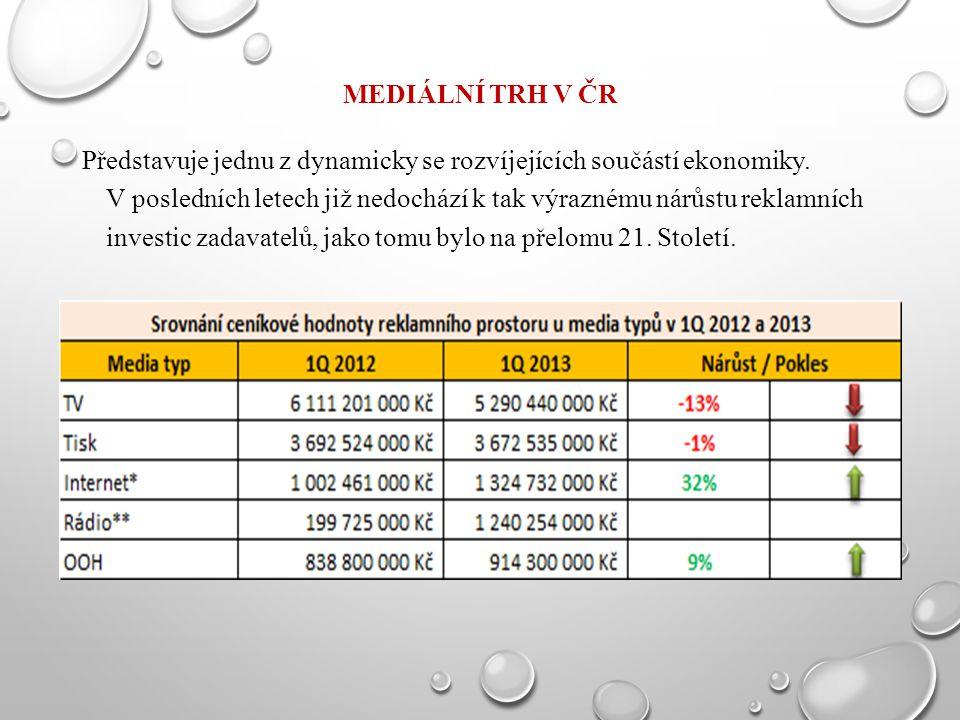 Mediální trh v ČR