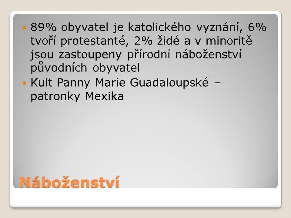 89% obyvatel je katolického vyznání, 6% tvoří protestanté, 2% židé a v minoritě jsou zastoupeny přírodní náboženství původních obyvatel