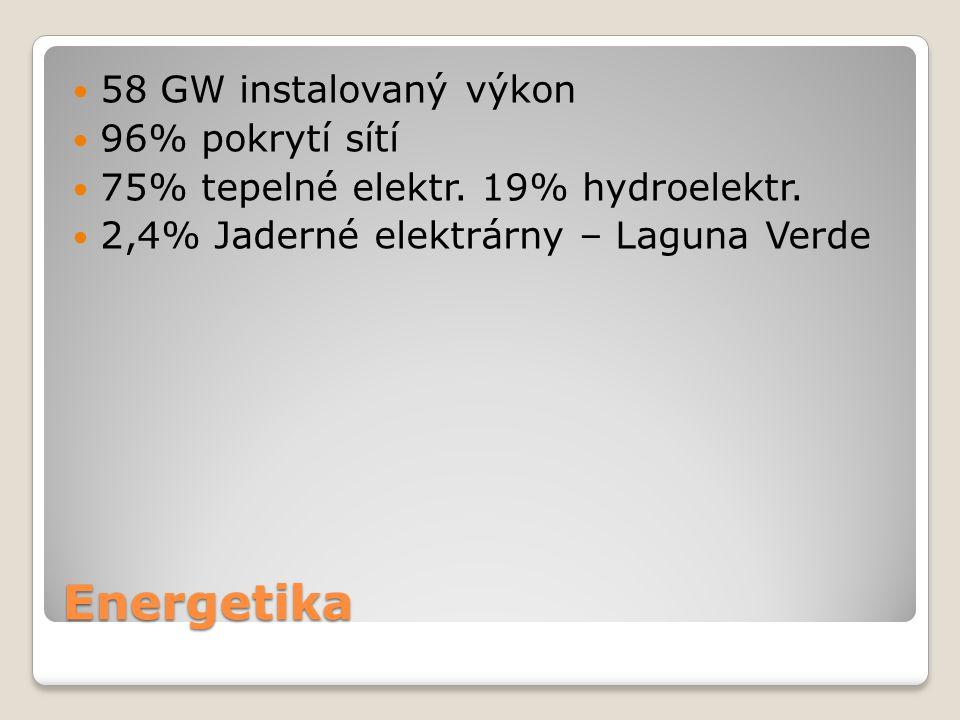 Energetika 58 GW instalovaný výkon 96% pokrytí sítí