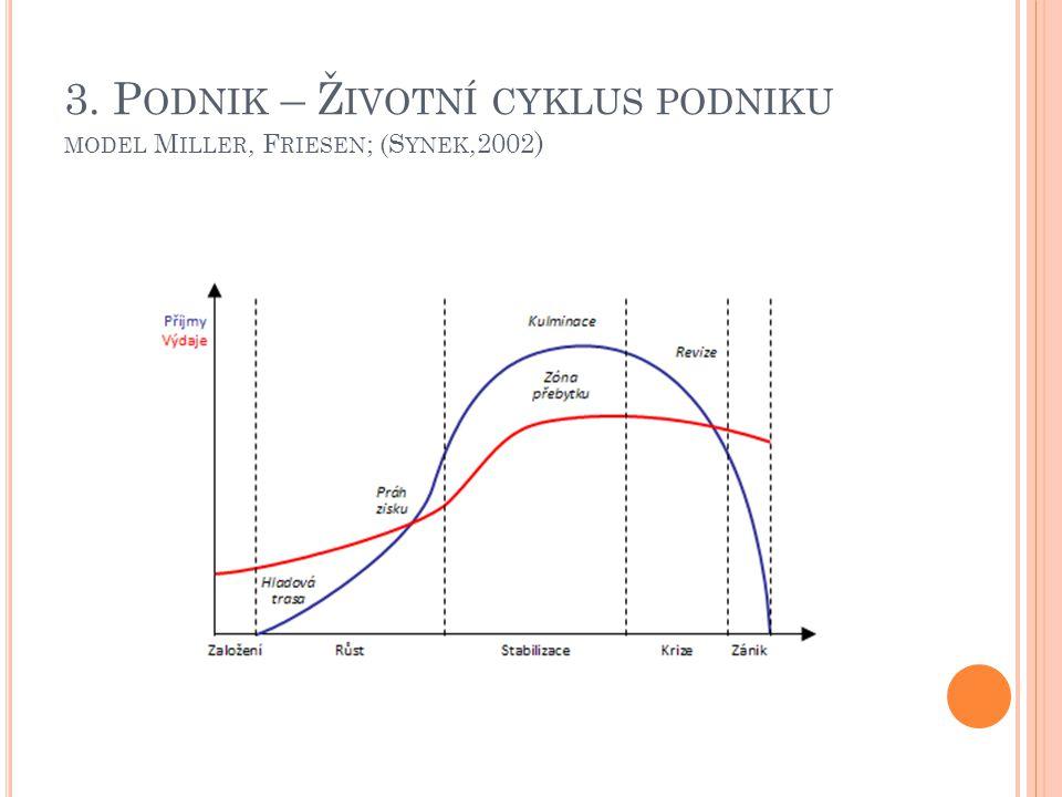 3. Podnik – Životní cyklus podniku model Miller, Friesen; (Synek,2002)
