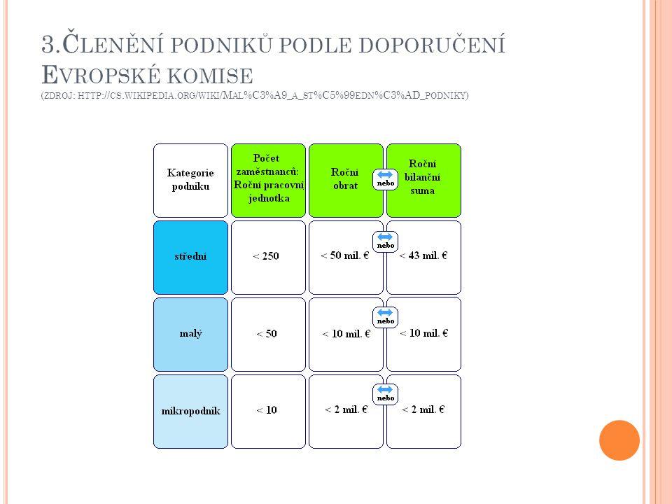 3. Členění podniků podle doporučení Evropské komise (zdroj: http://cs
