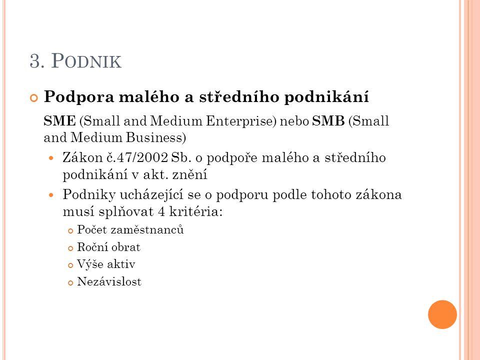 3. Podnik Podpora malého a středního podnikání