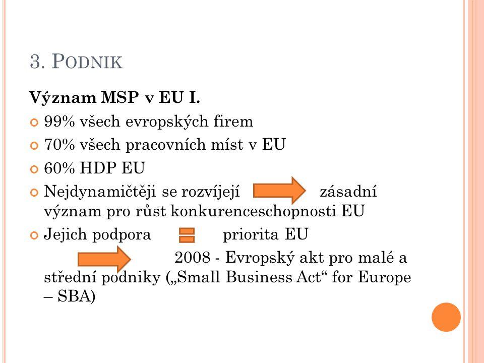 3. Podnik Význam MSP v EU I. 99% všech evropských firem