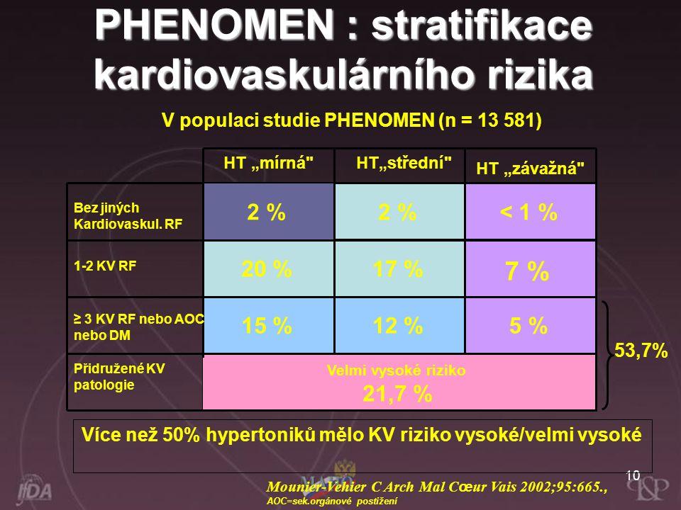 PHENOMEN : stratifikace kardiovaskulárního rizika